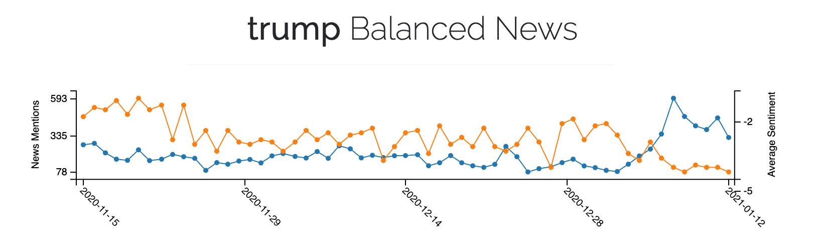 trump_news_media_bias_analysis