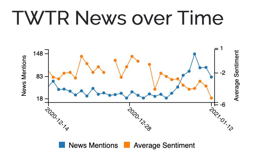 twitter_news_media_bias_over_time